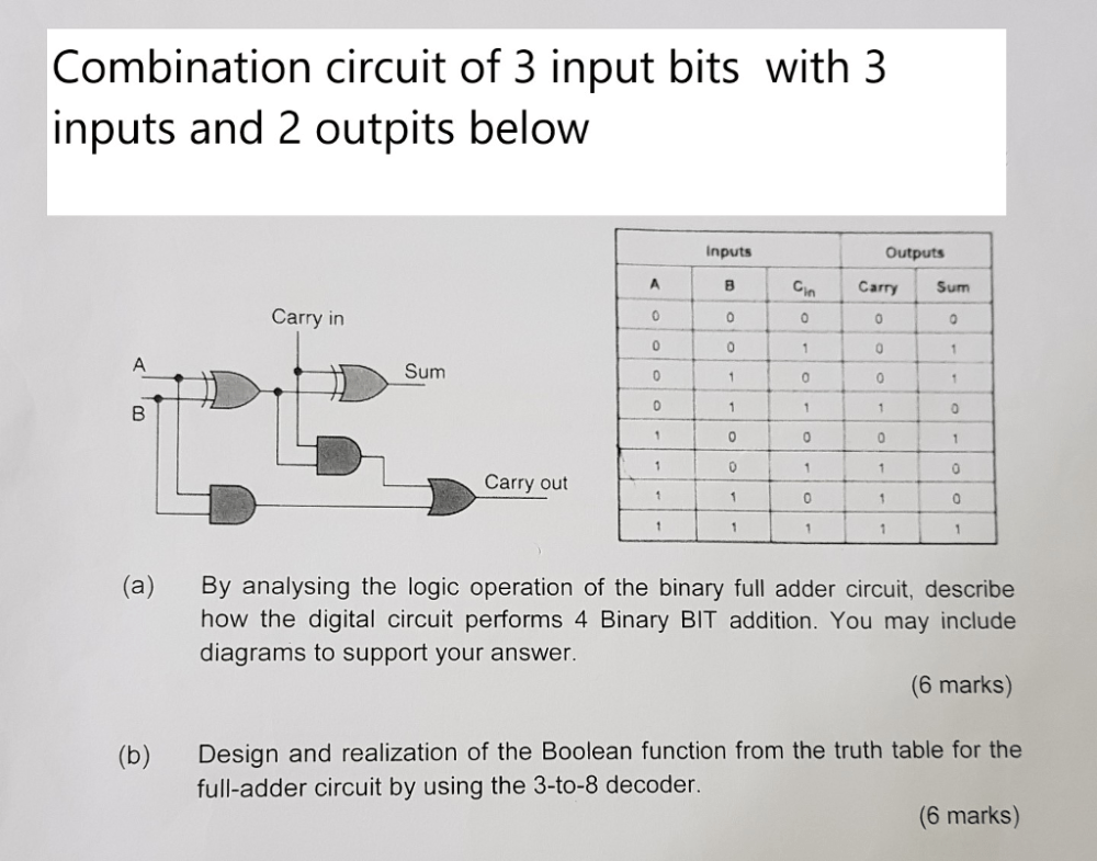 medium resolution of combination circuit of 3 input bits with 3 inputs and 2 outpits below inputs outputs carry
