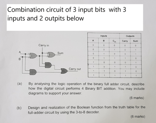 small resolution of combination circuit of 3 input bits with 3 inputs and 2 outpits below inputs outputs carry