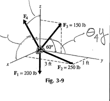 Solved: A Free-body Diagram Of A Particle Subjected To The