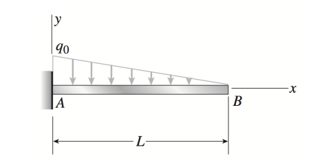 Solved: A Cantilever Beam AB Supporting A Triangularly Dis