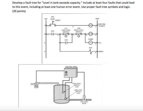 small resolution of develop a fault tree for level in tank exceeds capacity include at least four faults