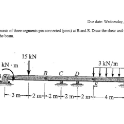 How To Draw Shear And Bending Moment Diagrams 2004 Ford Ranger Radio Wiring Diagram Solved: The Beam Consists Of Three Segments Pin Connected ... | Chegg.com