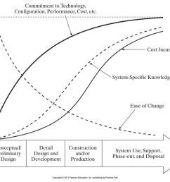 give an example of a systems engineering lifecycle and relate it to the graph above also explain how the various lines in the graph relate to each other [ 964 x 827 Pixel ]