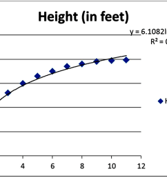 questions 19 through 24 the following data with the corresponding excel scatterplot show the average growth rate of weeping higan cherry trees  [ 1250 x 779 Pixel ]