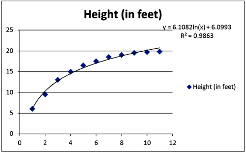 small resolution of  questions 19 through 24 the following data with the corresponding excel scatterplot show the average growth rate of weeping higan cherry trees
