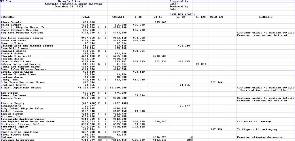Accounts Receivable Aging Analysis Richard Derick