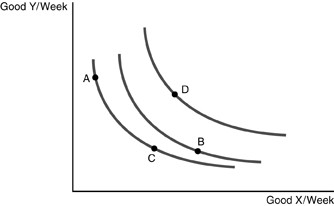 Refer to the above figure. Which point represents the
