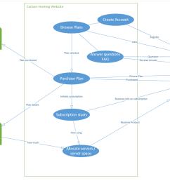 create a uml class diagram based off of my uml use [ 2046 x 1405 Pixel ]