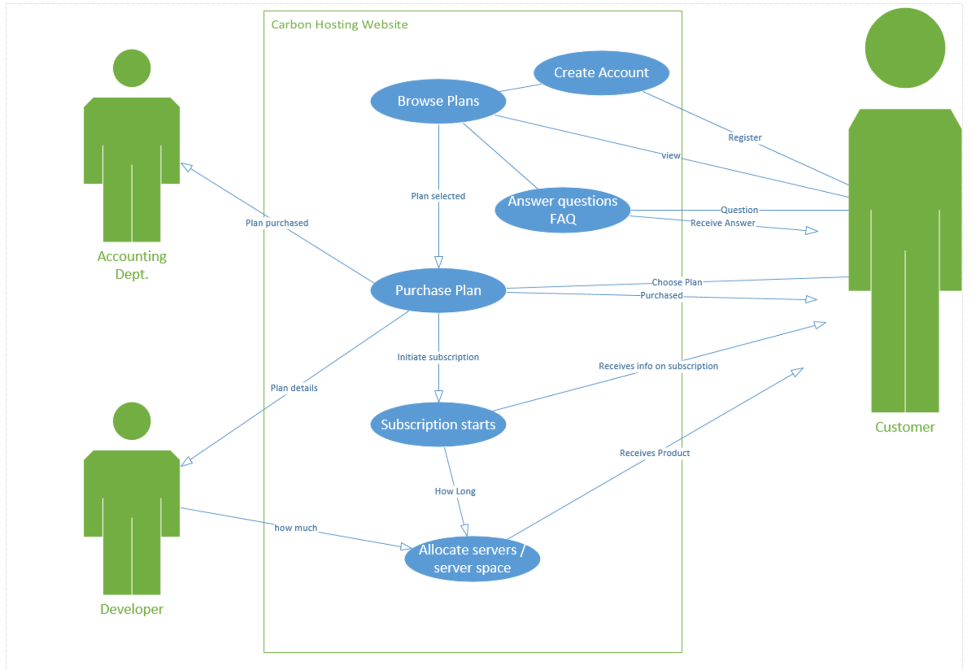 hight resolution of create a uml class diagram based off of my uml use