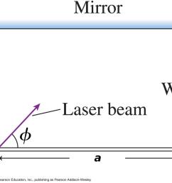 mirror wall laser beam copyright 2007 pearson education inc publishing as [ 1024 x 810 Pixel ]