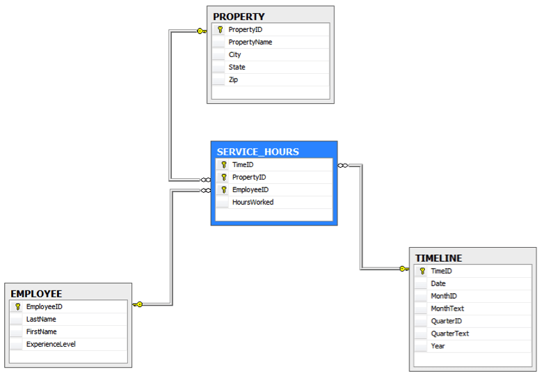 Solved: 3. Given The Database Design Schema Below A.Design