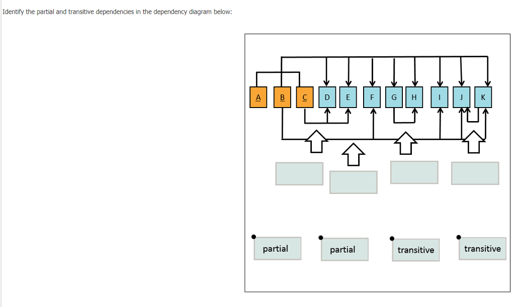 Solved: Identify The Partial And Transitive Dependencies I