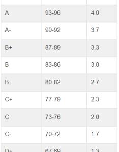 Gpa conversion also chart bogasrdenstaging rh