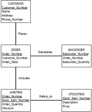 Entity Relationship Diagram Visio : entity, relationship, diagram, visio, Solved:, Entity-Relationship, (E-R), Diagram, Provided..., Chegg.com