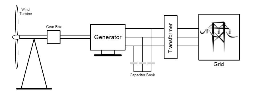 Solved: The Induction Generator Shown In Wind Turbine Conn