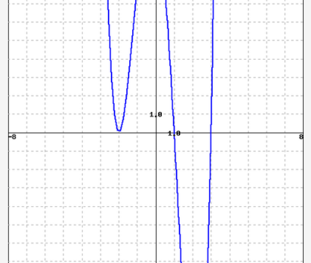 Image For The Graph Below Is A Polynomial Function In The Form Fx