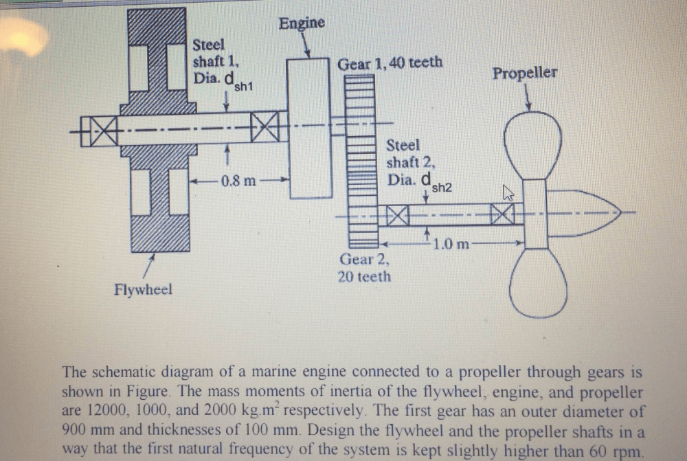 medium resolution of the schematic diagram of a marine engine connected to a propeller through gears is shown in figure the mass moments of inertia of the flywheel engine