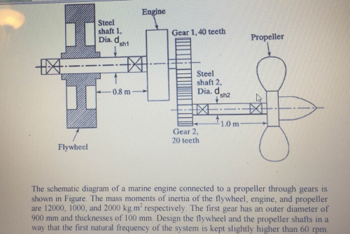 small resolution of the schematic diagram of a marine engine connected to a propeller through gears is shown in figure the mass moments of inertia of the flywheel engine