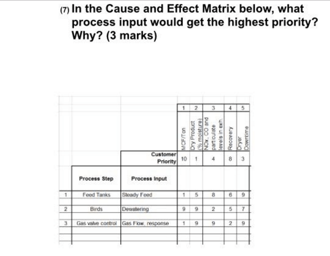 Solved: In The Cause And Effect Matrix Below, What Process