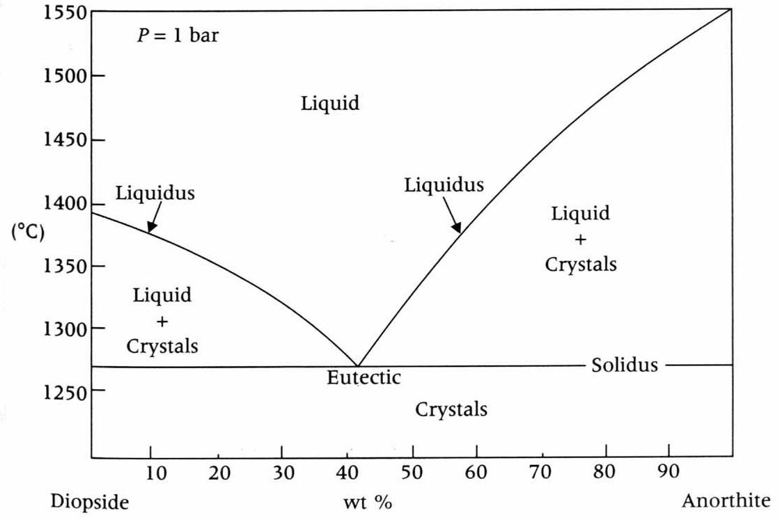 diagram of lava flow