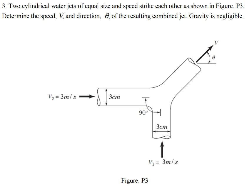 Solved: Two Cylindrical Water Jets Of Equal Size And Speed