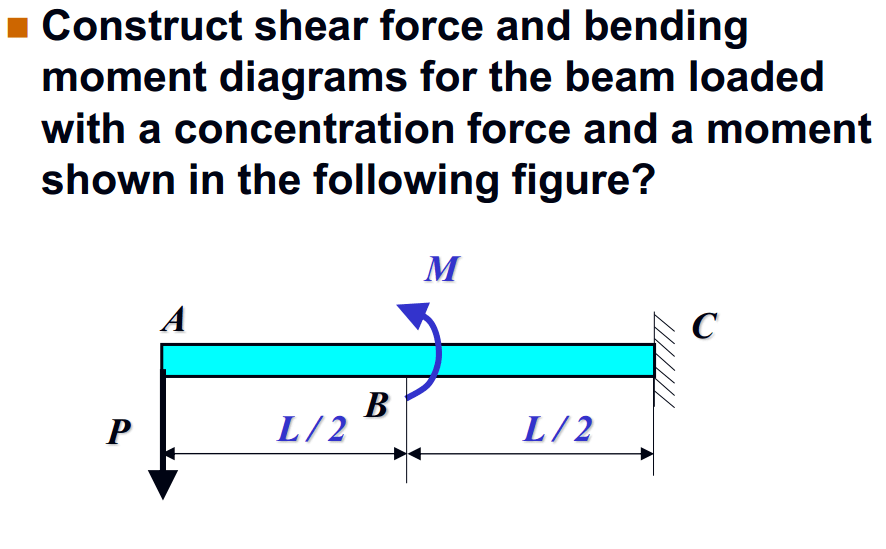 Construct Shear And Moment Diagrams