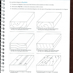 Strike Slip Fault Block Diagram Fender Tbx Tone Control Wiring Solved Horizontal Bed Of Vertical Solid Whe Where Known Dashed Ri Er Errow Pointin Down The Step Covered By Soil Or
