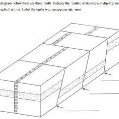 Strike Slip Fault Block Diagram Lower Back Exercises Solved On The Below There Are Three Faults
