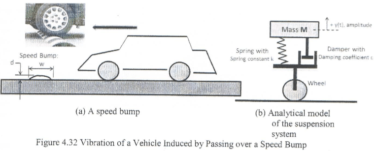 Solved: An Automobile Running On 4 Wheels Is About To Pass