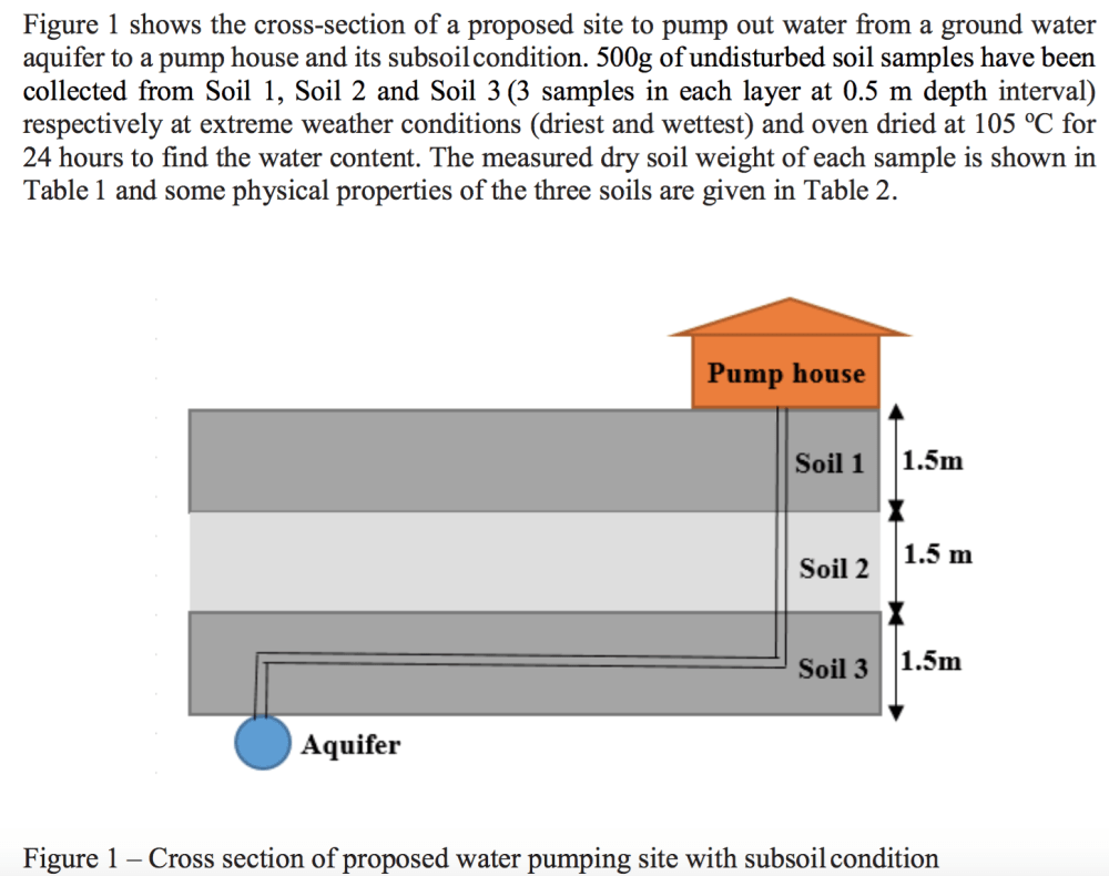 medium resolution of figure 1 shows the cross section of a proposed site to pump out water from