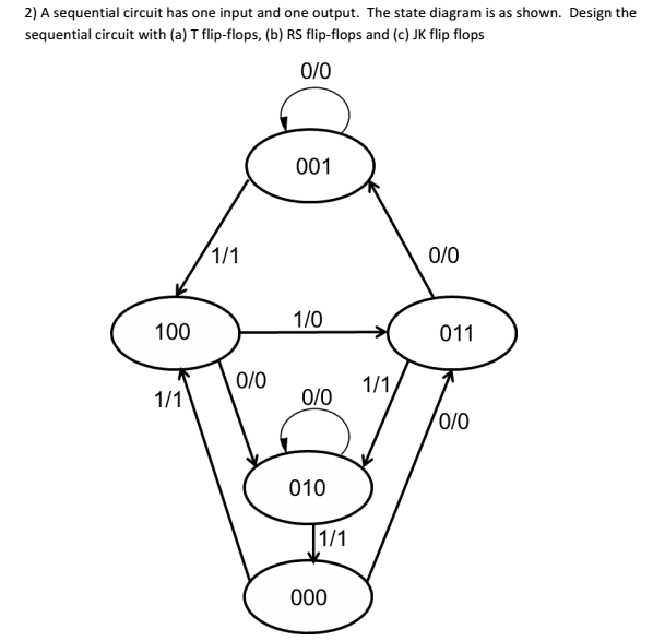 Solved: A Sequential Circuit Has One Input And One Output