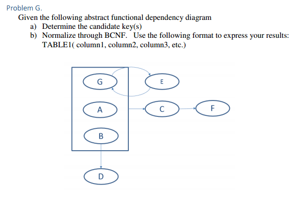 functional dependency diagram wiring starter motor solved problem g given the following abstract image for a determine