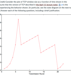 double credit consider the plot of tcp window size as a function [ 1024 x 830 Pixel ]