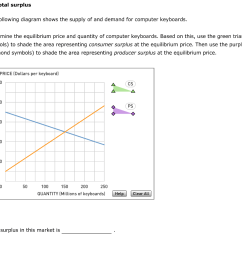 total surplus aa a the following diagram shows the supply of and demand for [ 1024 x 916 Pixel ]