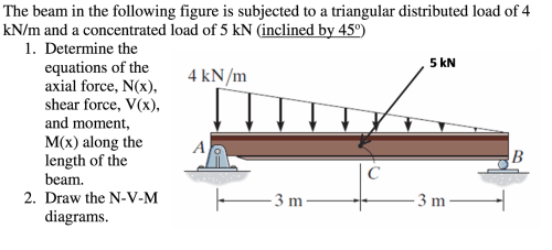 small resolution of will the shear force diagram for a triangular distributed load shear force diagram triangular distributed load