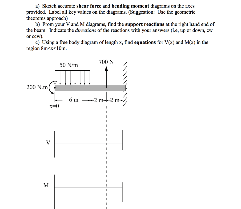 hight resolution of a sketch accurate shear force and bending moment diagrams on the axes provided label