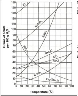 Solved: (2pt) Based On The Solubility Curve, Which Is More