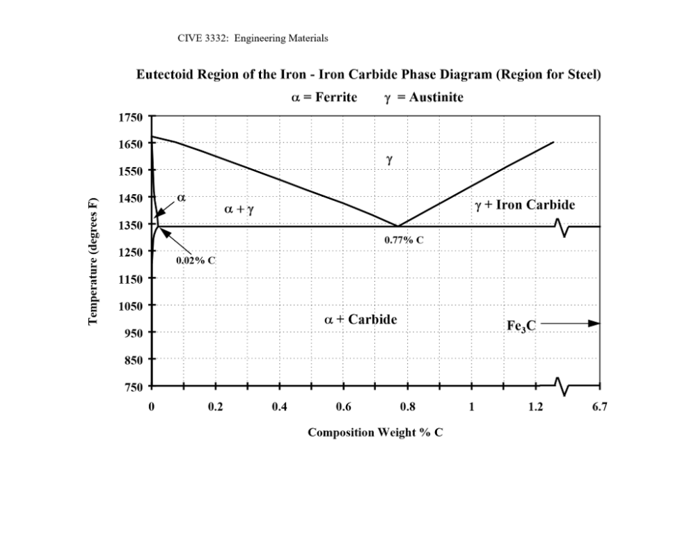 medium resolution of cive 3332 engineering materials eutectoid region of the iron iron carbide phase diagram gregion for