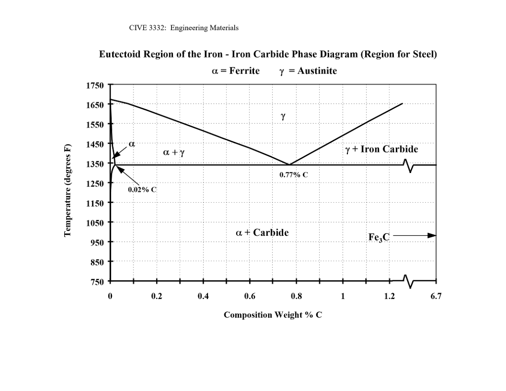 hight resolution of cive 3332 engineering materials eutectoid region of the iron iron carbide phase diagram gregion for
