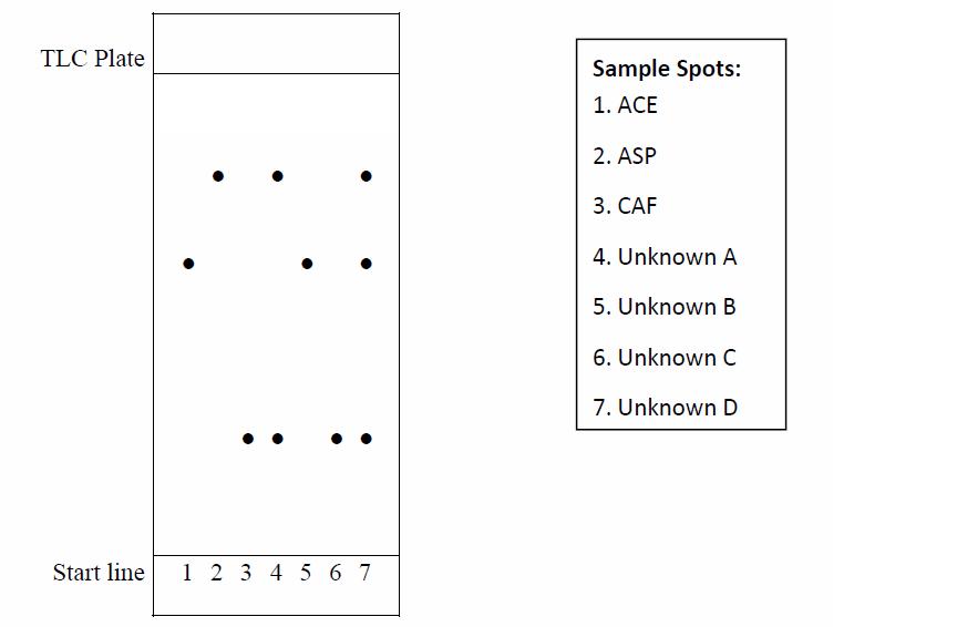 Acetaminophen Structure Polarity