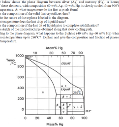 the figure below shows the phase diagram between silver ag and mercury hg  [ 1008 x 859 Pixel ]