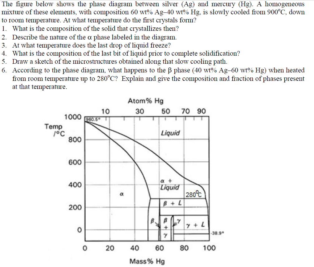 hight resolution of the figure below shows the phase diagram between silver ag and mercury hg