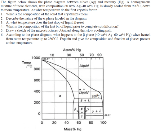 small resolution of the figure below shows the phase diagram between silver ag and mercury hg