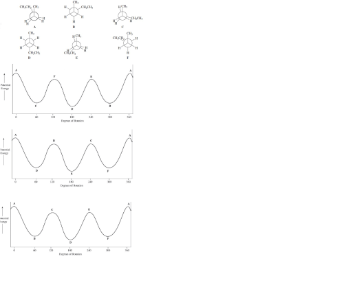 small resolution of image for choose the correct potential energy diagram for rotation about the c 2a