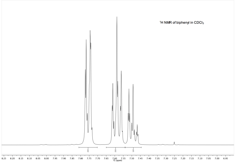 Solved: Please Do The 1) H NMR Of Biphenyl In CDCl3 AND Th ...