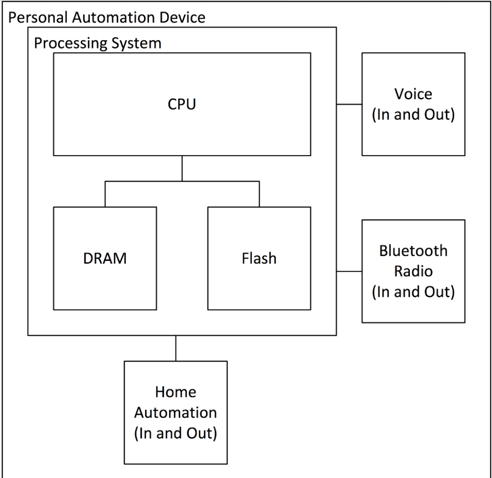 medium resolution of personal automation device processing system cpu dram home automation in and out flash voice