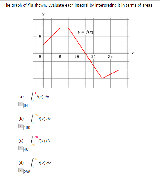 Solved: The Graph Of F Is Shown. Evaluate Each Integral By