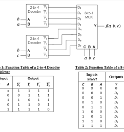 what is the logic function a b c ans 1 2 3 5 6  [ 1024 x 932 Pixel ]