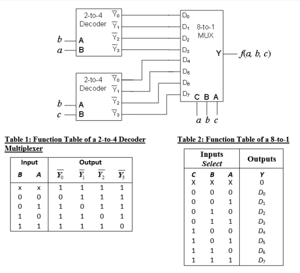 medium resolution of what is the logic function a b c ans 1 2 3 5 6