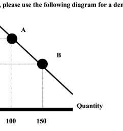 for questions 1 to 3 please use the following diagram for a demand curve  [ 1481 x 777 Pixel ]